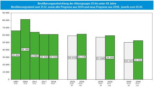 Die Zahl der Altersgruppe 25 bis unter 45 Jahre ist von 1987 bis 2004 gestiegen und dann bis 2017 auf 60938 gesunken. Sie wird voraussichtlich bis zum Jahr 2040 um 8412 auf 52526 sinken. Damit ist die Zahl in 2040 um 2424 höher, als nach der alten Prognose. Dennoch sinkt die Zahl von 2017 bis 2040 um 13,8%. Grafik: OBK, Daten: IT.NRW